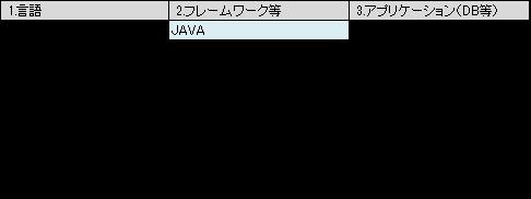 言語やツール、フレームワーク等の一覧化